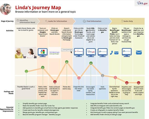 Example of Customer Journey Map from USA.gov