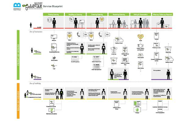 Example of Service Blueprint for Catering Field To Table