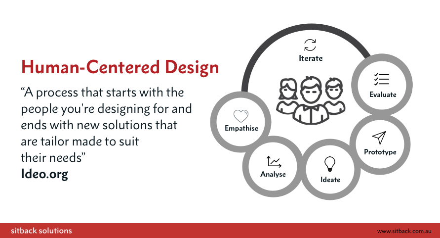 Human-Centered Design by Sitback