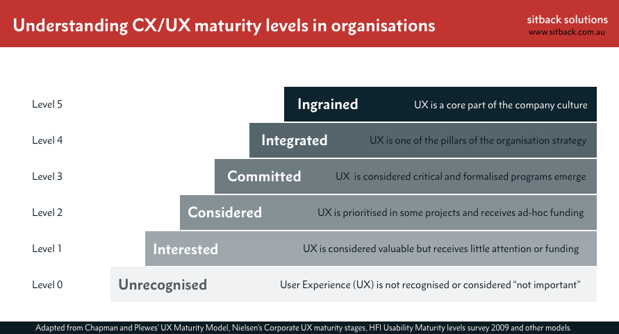 UX maturity levels by Sitback