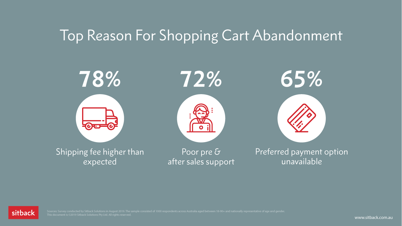 Illustration showing top reasons for shopping cart abandonment
