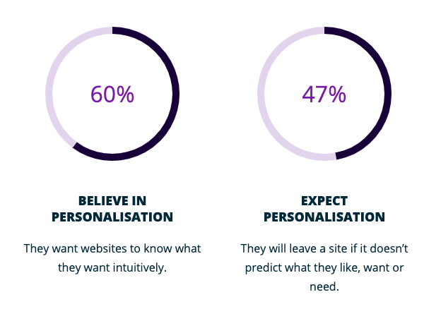 60% of Gen-Z believe in personalisation and 47% expect it