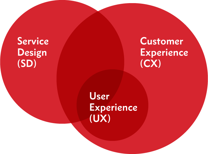 Diagram showing how User Experience, Customer Experience and Service Design disciplines overlap