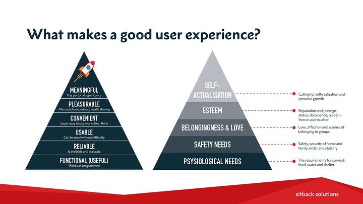 sitback-ux-hierarchy-of-needs