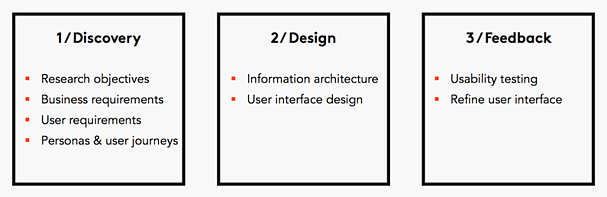 ux-process-diagram.png