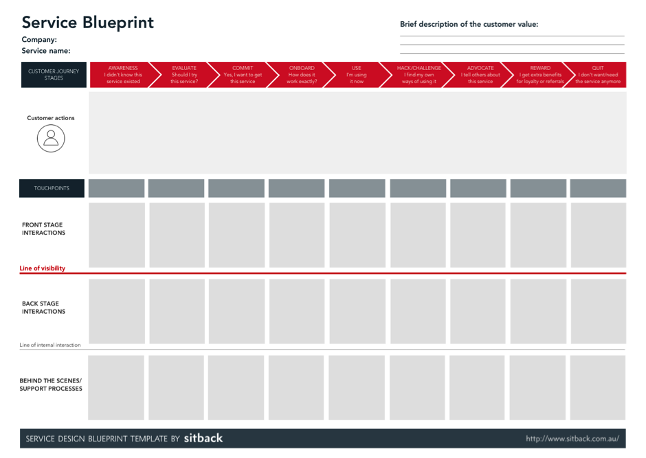 Beyond the customer journeys from cx maps to service blueprints download our service blueprint template by sitback pdf for free malvernweather Gallery